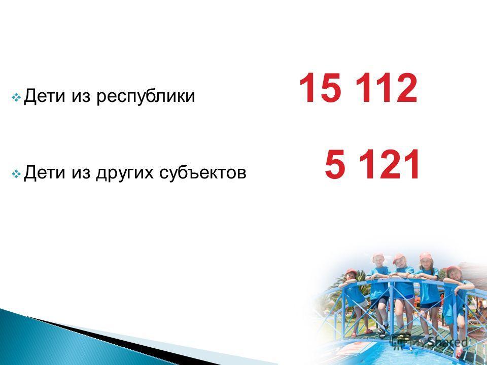 Дети из республики 15 112 Дети из других субъектов 5 121