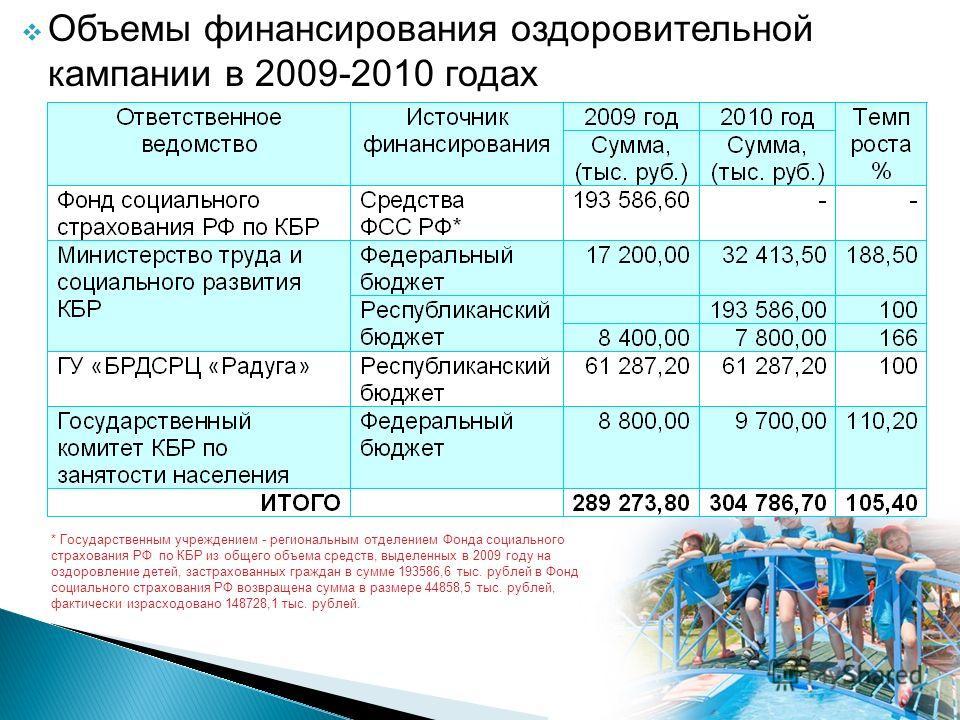 * Государственным учреждением - региональным отделением Фонда социального страхования РФ по КБР из общего объема средств, выделенных в 2009 году на оздоровление детей, застрахованных граждан в сумме 193586,6 тыс. рублей в Фонд социального страхования