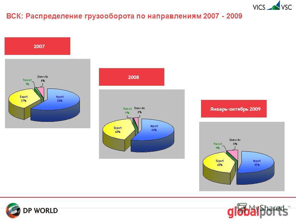 12 ВСК: Распределение груза по странам 2007 – 2009 2007 2008 Январь-октябрь 2009
