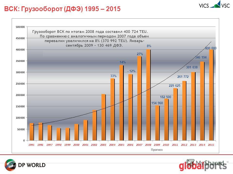 14 ВСК: Влияние мирового финансового кризиса 1 2007– 370 992 ДФЭ, 2008– 400 724 ДФЭ (рост 8%), Ноябрь-декабрь 2008 (52 391 ДФЭ) – снижение на 19% в сравнении с тем же периодом 2007 (64 561 ДФЭ), Январь-октябрь 2009 – (130 469 ДФЭ) – снижение на 63% в