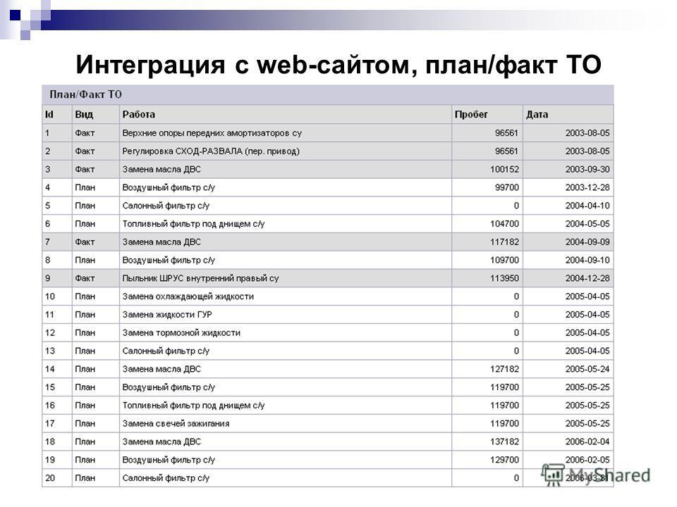 Интеграция с web-сайтом, план/факт ТО