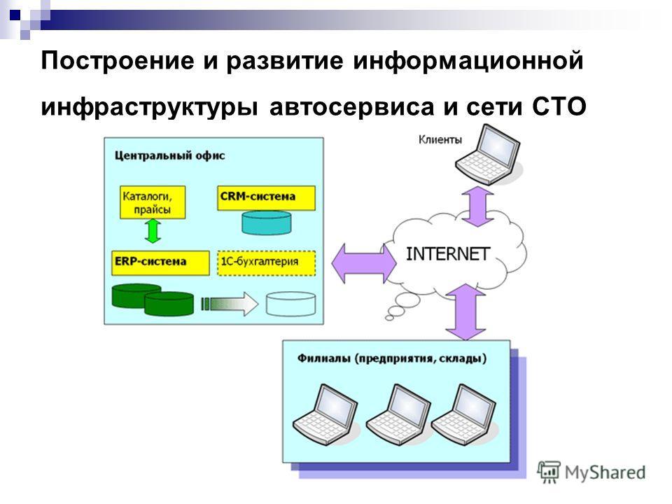 Построение и развитие информационной инфраструктуры автосервиса и сети СТО
