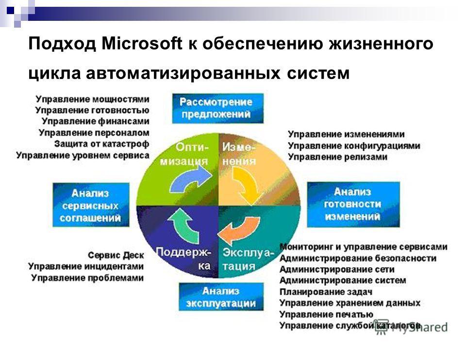 Подход Microsoft к обеспечению жизненного цикла автоматизированных систем