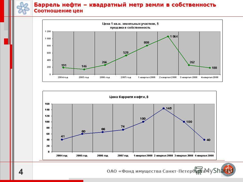 ОАО «Фонд имущества Санкт-Петербурга» Баррель нефти – квадратный метр земли в собственность Соотношение цен 4