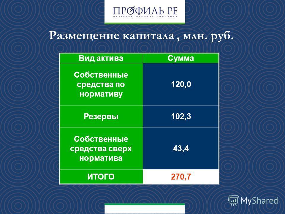 Вид активаСумма Собственные средства по нормативу 120,0 Резервы102,3 Собственные средства сверх норматива 43,4 ИТОГО270,7 Размещение капитала, млн. руб.