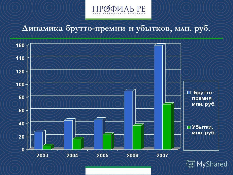 Динамика брутто-премии и убытков, млн. руб.