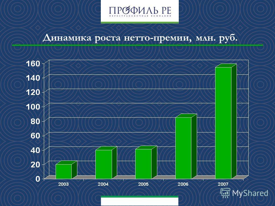 Динамика роста нетто-премии, млн. руб.