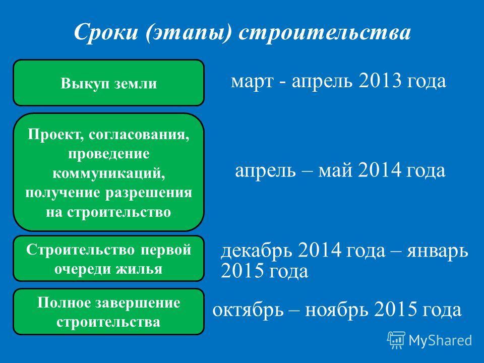 Сроки (этапы) строительства март - апрель 2013 года Выкуп земли Проект, согласования, проведение коммуникаций, получение разрешения на строительство Строительство первой очереди жилья апрель – май 2014 года декабрь 2014 года – январь 2015 года Полное