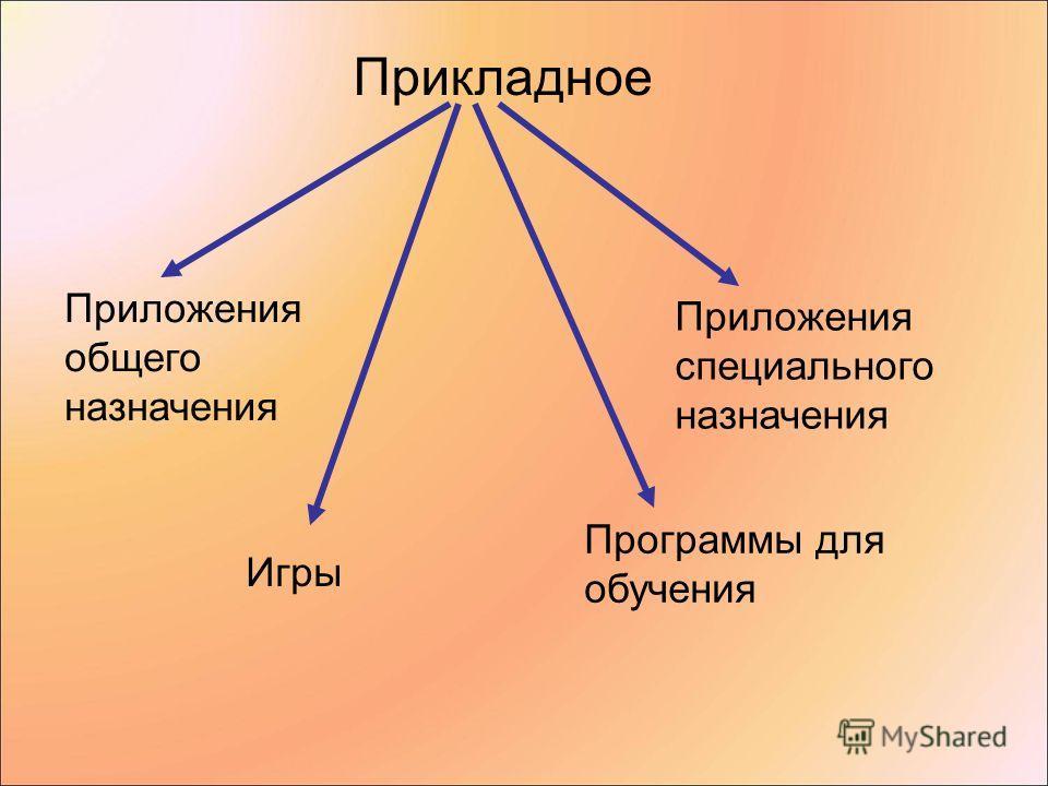 Прикладное Приложения общего назначения Приложения специального назначения Игры Программы для обучения