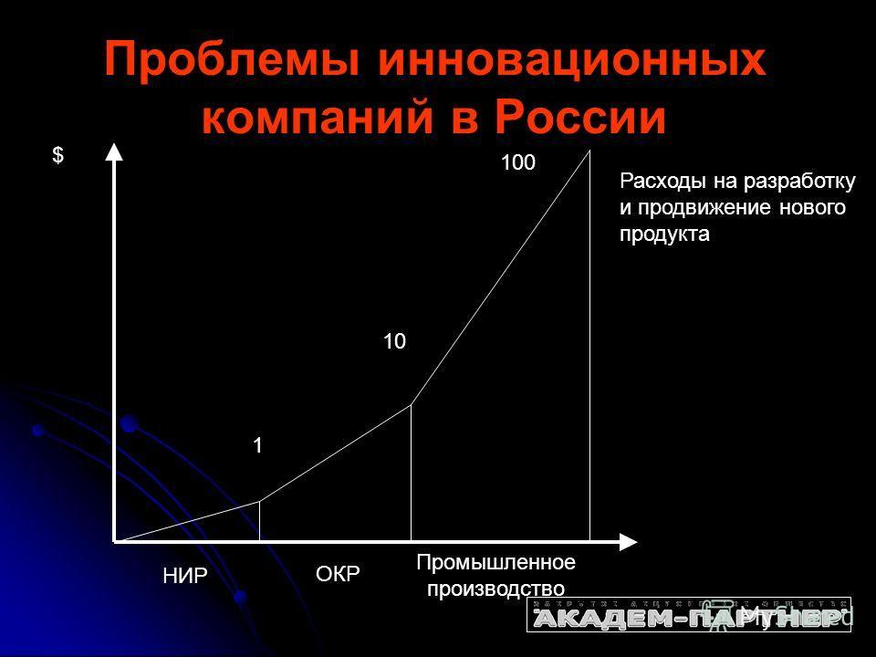 Проблемы инновационных компаний в России 1 10 100 $ НИР ОКР Промышленное производство Расходы на разработку и продвижение нового продукта