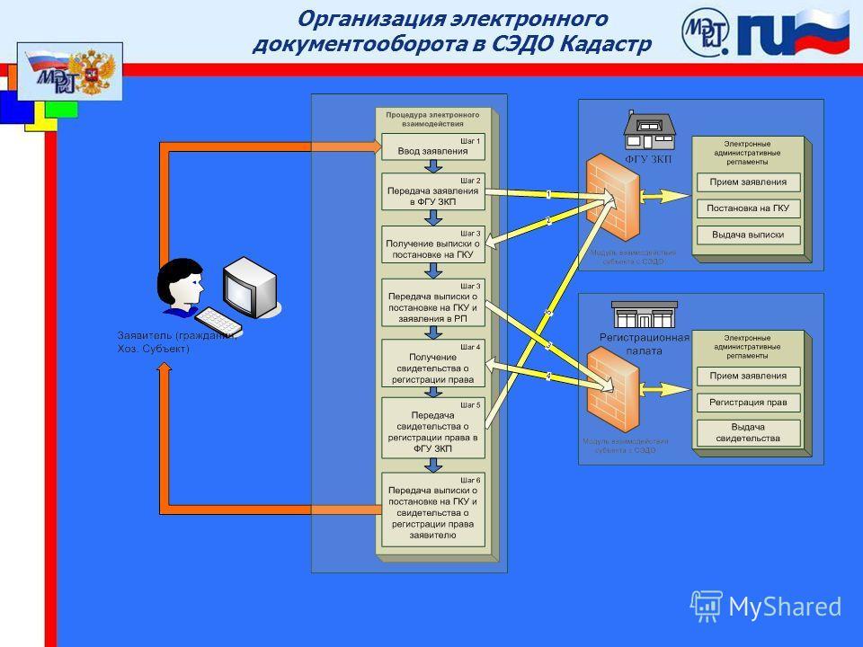 © ФКЦ «Земля» 200424 Инфраструктура прототипа СЭДО Кадастр