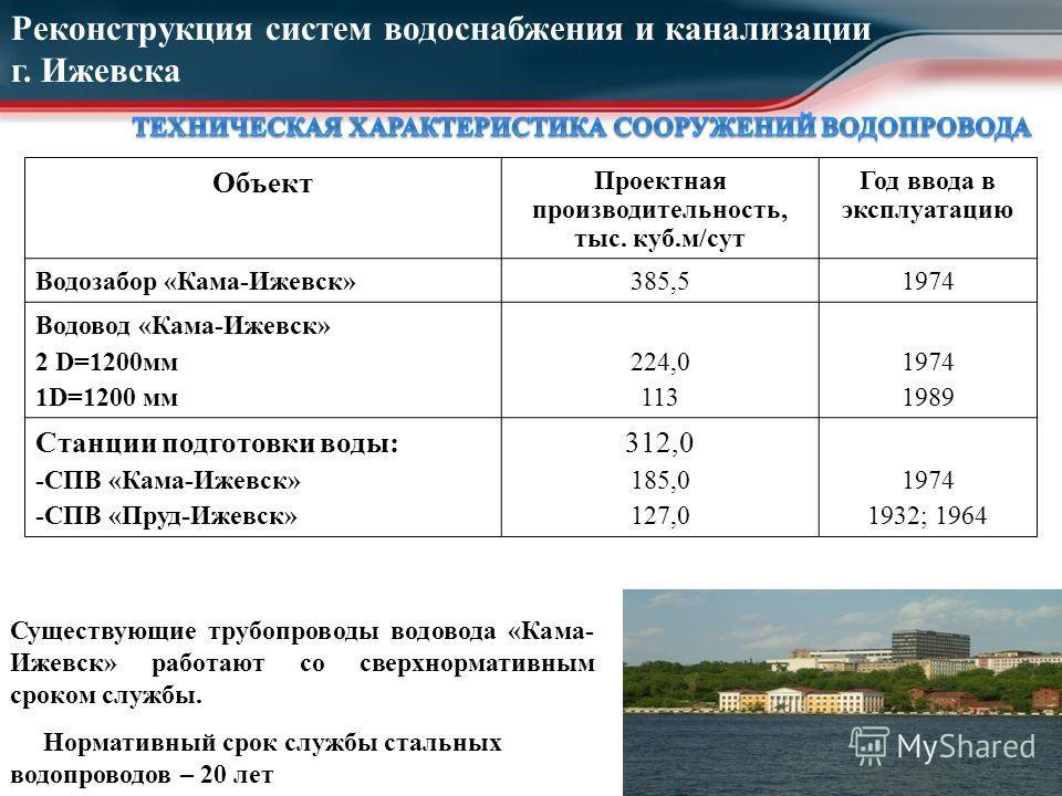 Реконструкция систем водоснабжения и канализации г. Ижевска Объект Проектная производительность, тыс. куб.м/сут Год ввода в эксплуатацию Водозабор «Кама-Ижевск»385,51974 Водовод «Кама-Ижевск» 2 D=1200мм 1D=1200 мм 224,0 113 1974 1989 Станции подготов