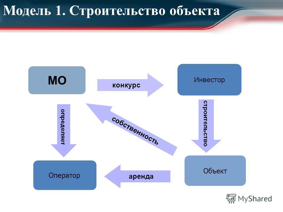 МО конкурс Инвестор строительство Объект аренда Оператор определяет собственность Модель 1. Строительство объекта