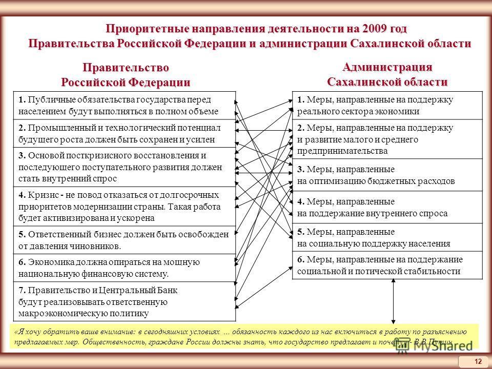 12 Приоритетные направления деятельности на 2009 год Приоритетные направления деятельности на 2009 год Правительства Российской Федерации и администрации Сахалинской области 1. Публичные обязательства государства перед населением будут выполняться в