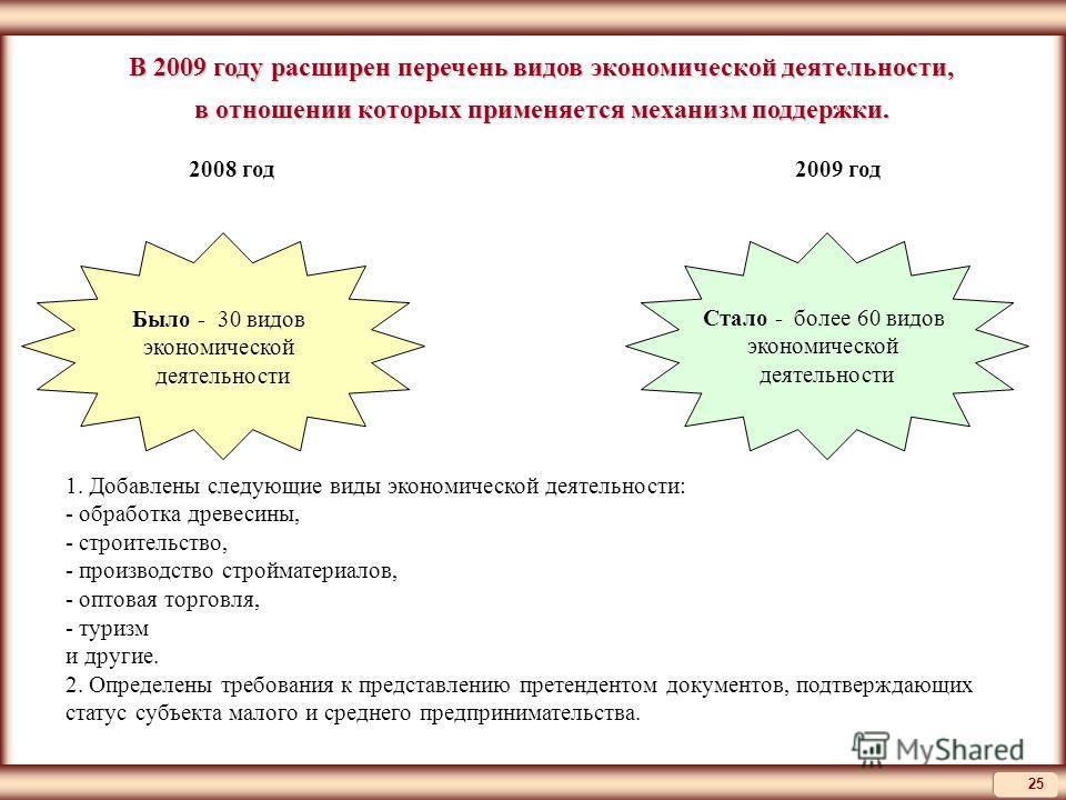 25 В 2009 году расширен перечень видов экономической деятельности, в отношении которых применяется механизм поддержки. Было - 30 видов экономической деятельности 2008 год2009 год Стало - более 60 видов экономической деятельности 1. Добавлены следующи