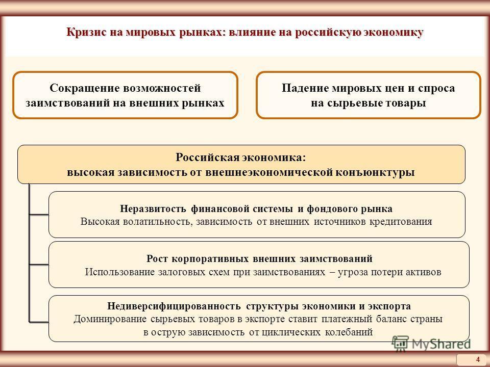 Недиверсифицированность структуры экономики и экспорта Доминирование сырьевых товаров в экспорте ставит платежный баланс страны в острую зависимость от циклических колебаний Российская экономика: высокая зависимость от внешнеэкономической конъюнктуры