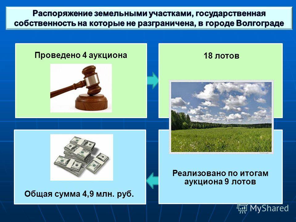 Реализовано по итогам аукциона 9 лотов Проведено 4 аукциона 18 лотов Общая сумма 4,9 млн. руб.