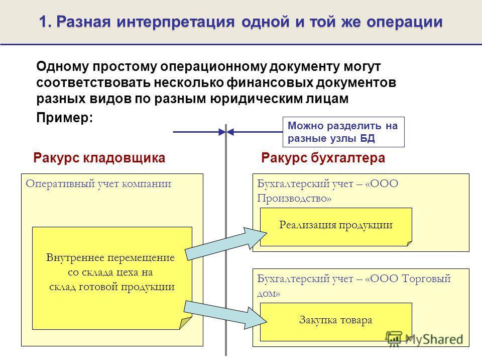 Можно разделить на разные узлы БД 1. Разная интерпретация одной и той же операции Одному простому операционному документу могут соответствовать несколько финансовых документов разных видов по разным юридическим лицам Пример: Оперативный учет компании