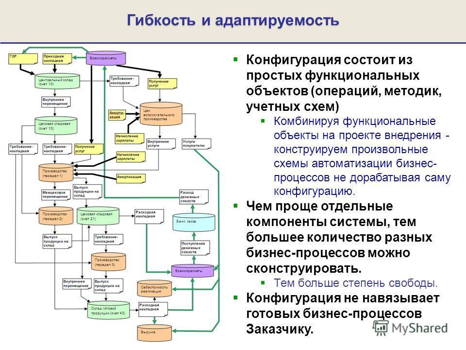 Гибкость и адаптируемость Конфигурация состоит из простых функциональных объектов (операций, методик, учетных схем) Комбинируя функциональные объекты на проекте внедрения - конструируем произвольные схемы автоматизации бизнес- процессов не дорабатыва