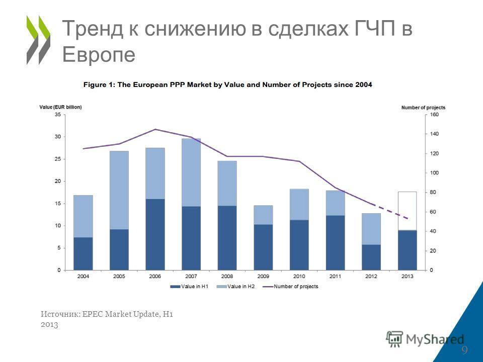 Тренд к снижению в сделках ГЧП в Европе 9 Источник: EPEC Market Update, H1 2013