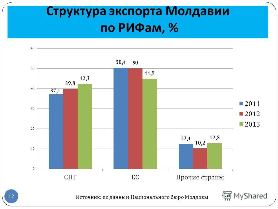 Структура экспорта Молдавии по РИФам, % Источник: по данным Национального бюро Молдовы 12