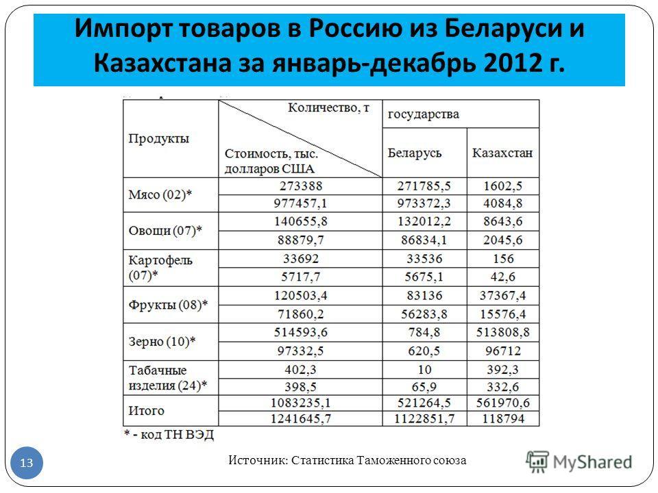 Импорт товаров в Россию из Беларуси и Казахстана за январь - декабрь 2012 г. 13 Источник: Статистика Таможенного союза
