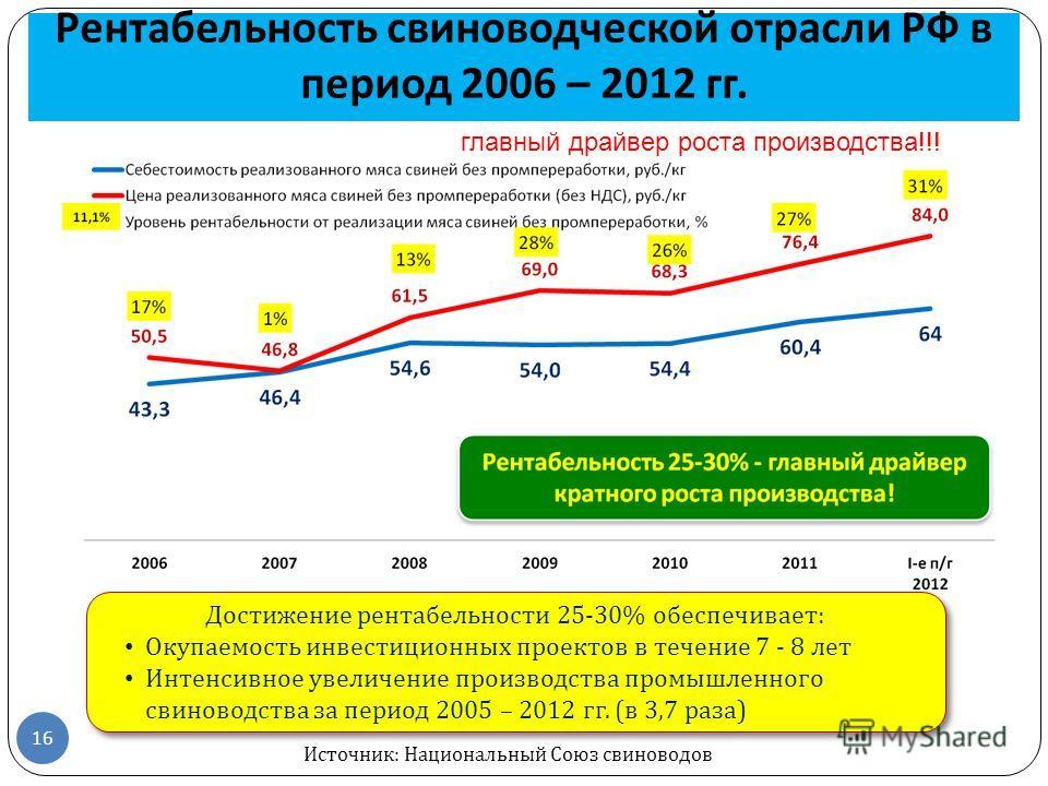 Рентабельность свиноводческой отрасли РФ в период 2006 – 2012 гг. 16 Достижение рентабельности 25-30% обеспечивает : Окупаемость инвестиционных проектов в течение 7 - 8 лет Интенсивное увеличение производства промышленного свиноводства за период 2005