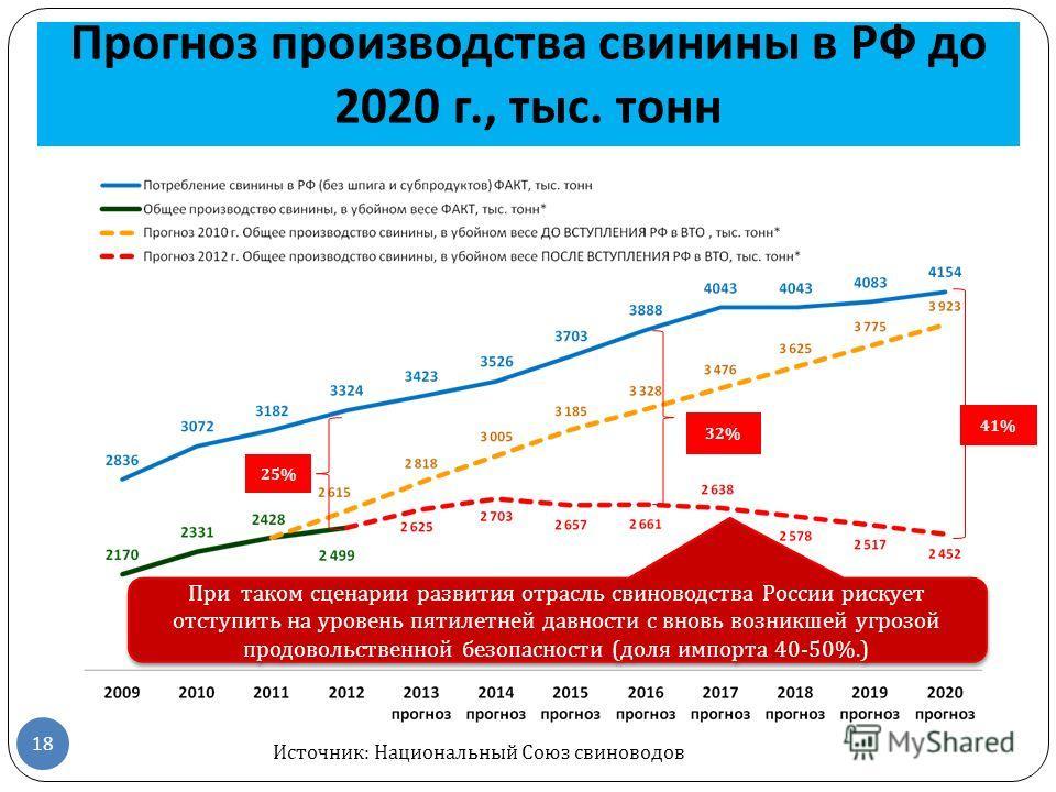 Прогноз производства свинины в РФ до 2020 г., тыс. тонн 18 25% 41% При таком сценарии развития отрасль свиноводства России рискует отступить на уровень пятилетней давности с вновь возникшей угрозой продовольственной безопасности ( доля импорта 40-50%