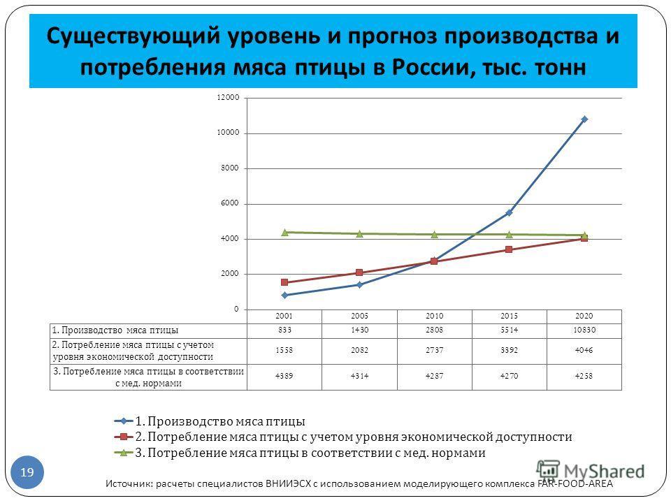 Существующий уровень и прогноз производства и потребления мяса птицы в России, тыс. тонн 19 Источник: расчеты специалистов ВНИИЭСХ с использованием моделирующего комплекса FAR-FOOD-AREA