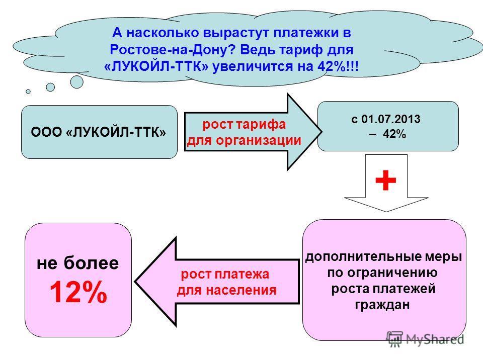А насколько вырастут платежки в Ростове-на-Дону? Ведь тариф для «ЛУКОЙЛ-ТТК» увеличится на 42%!!! ООО «ЛУКОЙЛ-ТТК» дополнительные меры по ограничению роста платежей граждан с 01.07.2013 – 42% рост тарифа для организации + рост платежа для населения н