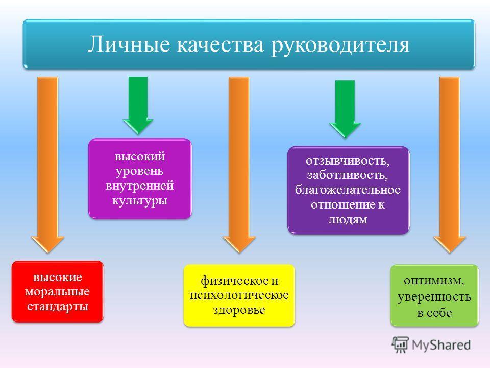 Личные качества руководителя высокие моральные стандарты высокий уровень внутренней культуры физическое и психологическое здоровье отзывчивость, заботливость, благожелательное отношение к людям оптимизм, уверенность в себе