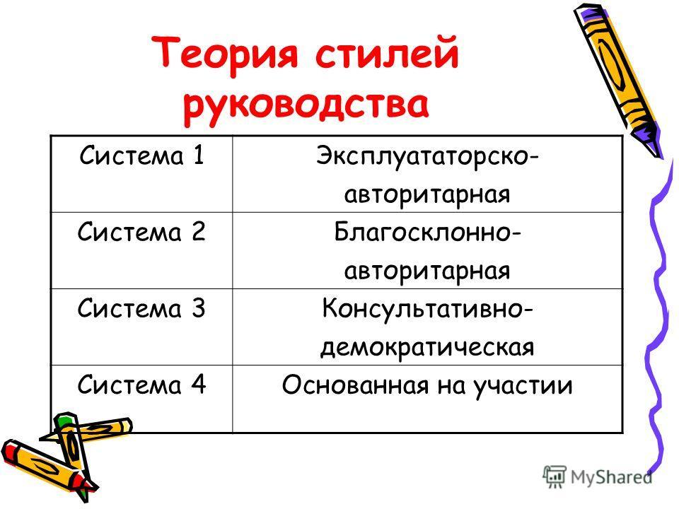 Теория стилей руководства Система 1Эксплуататорско- авторитарная Система 2Благосклонно- авторитарная Система 3Консультативно- демократическая Система 4Основанная на участии