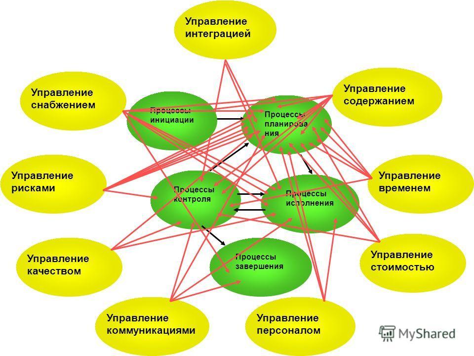 Управление интеграцией Управление снабжением Управление рисками Управление качеством Управление коммуникациями Управление персоналом Управление стоимостью Управление временем Управление содержанием Процессы планирова ния Процессы контроля Процессы ис