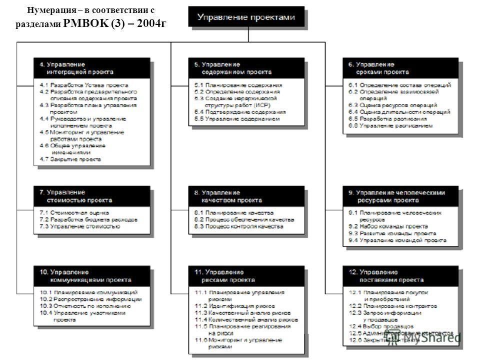 Нумерация – в соответствии с разделами PMBOK (3) – 2004г