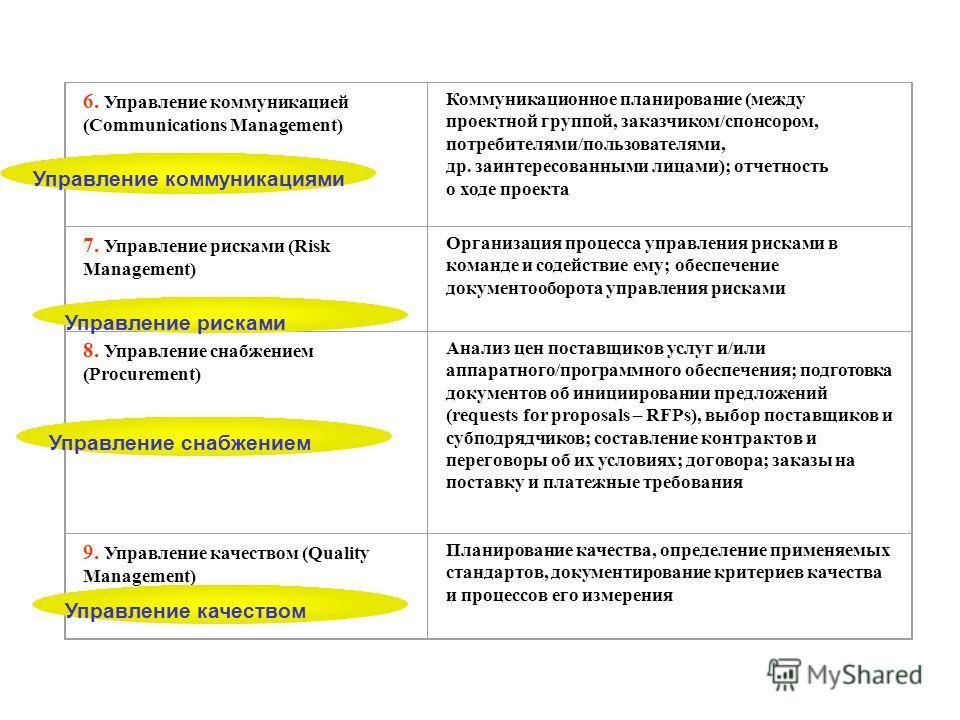 6. Управление коммуникацией (Communications Management) Коммуникационное планирование (между проектной группой, заказчиком/спонсором, потребителями/пользователями, др. заинтересованными лицами); отчетность о ходе проекта 7. Управление рисками (Risk M