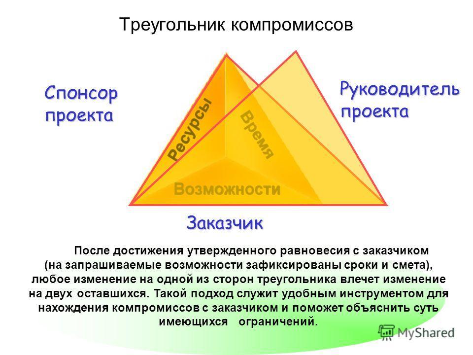 Треугольник компромиссов После достижения утвержденного равновесия с заказчиком (на запрашиваемые возможности зафиксированы сроки и смета), любое изменение на одной из сторон треугольника влечет изменение на двух оставшихся. Такой подход служит удобн