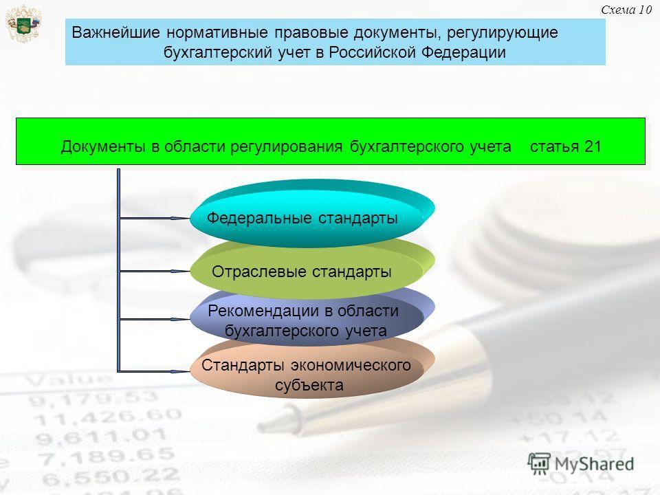 Схема 10 Важнейшие нормативные правовые документы, регулирующие бухгалтерский учет в Российской Федерации Документы в области регулирования бухгалтерского учета статья 21 Федеральные стандарты Отраслевые стандарты Рекомендации в области бухгалтерског