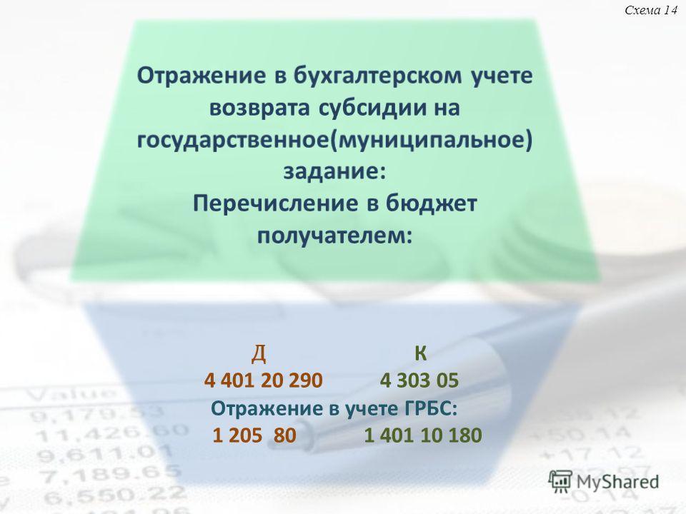 Д К 4 401 20 290 4 303 05 Отражение в учете ГРБС: 1 205 80 1 401 10 180 Схема 14