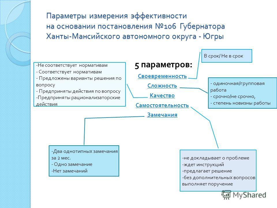 Параметры измерения эффективности на основании постановления 106 Губернатора Ханты - Мансийского автономного округа - Югры 5 параметров : Своевременность Сложность Качество Самостоятельность Замечания - одиночная / групповая работа - срочно / не сроч