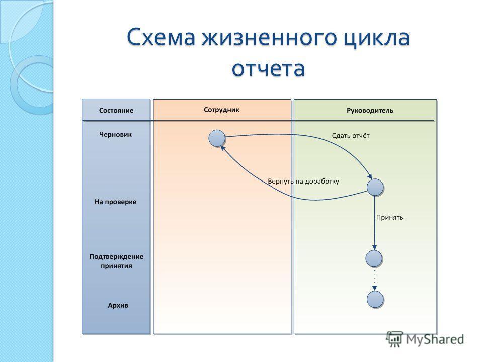Схема жизненного цикла отчета