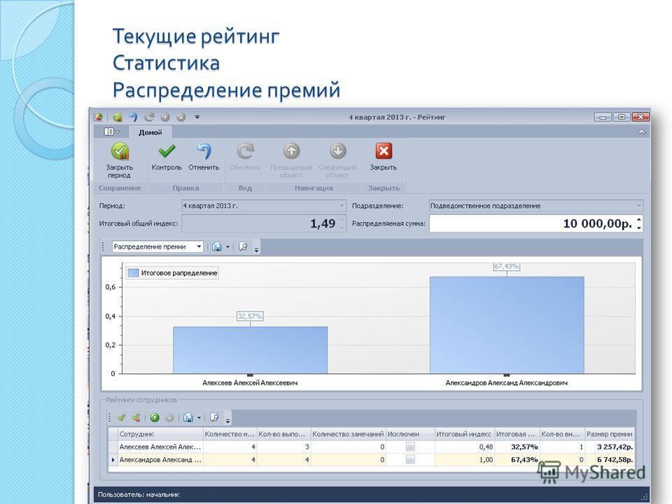Текущие рейтинг Статистика Распределение премий