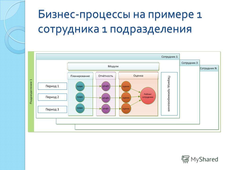 Бизнес - процессы на примере 1 сотрудника 1 подразделения