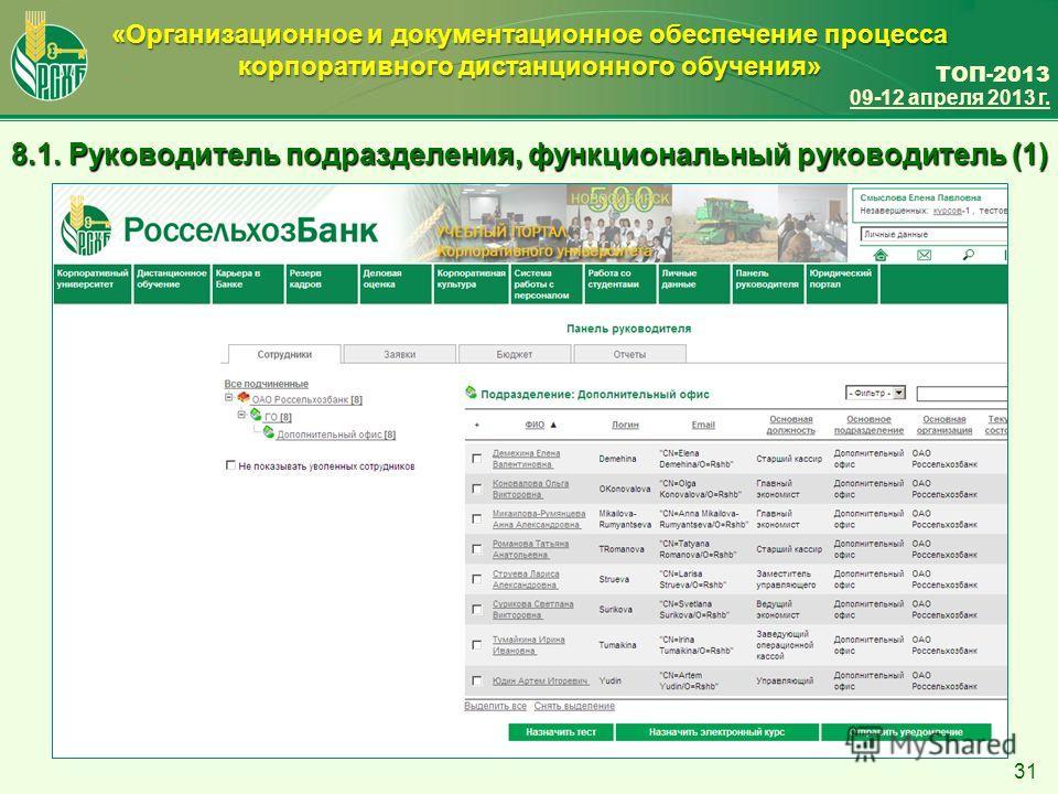 ТОП-2013 09-12 апреля 2013 г. «Организационное и документационное обеспечение процесса корпоративного дистанционного обучения» 31 8.1. Руководитель подразделения, функциональный руководитель (1)