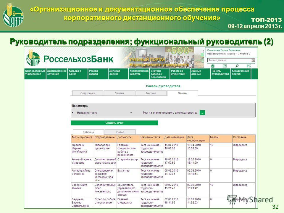 ТОП-2013 09-12 апреля 2013 г. «Организационное и документационное обеспечение процесса корпоративного дистанционного обучения» 32 Руководитель подразделения; функциональный руководитель (2)