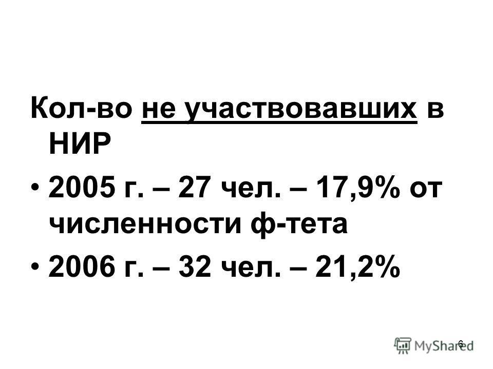 6 Кол-во не участвовавших в НИР 2005 г. – 27 чел. – 17,9% от численности ф-тета 2006 г. – 32 чел. – 21,2%