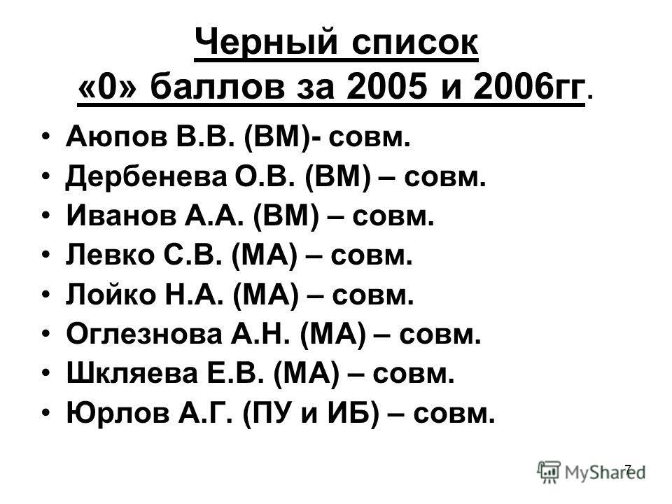 7 Черный список «0» баллов за 2005 и 2006гг. Аюпов В.В. (ВМ)- совм. Дербенева О.В. (ВМ) – совм. Иванов А.А. (ВМ) – совм. Левко С.В. (МА) – совм. Лойко Н.А. (МА) – совм. Оглезнова А.Н. (МА) – совм. Шкляева Е.В. (МА) – совм. Юрлов А.Г. (ПУ и ИБ) – совм