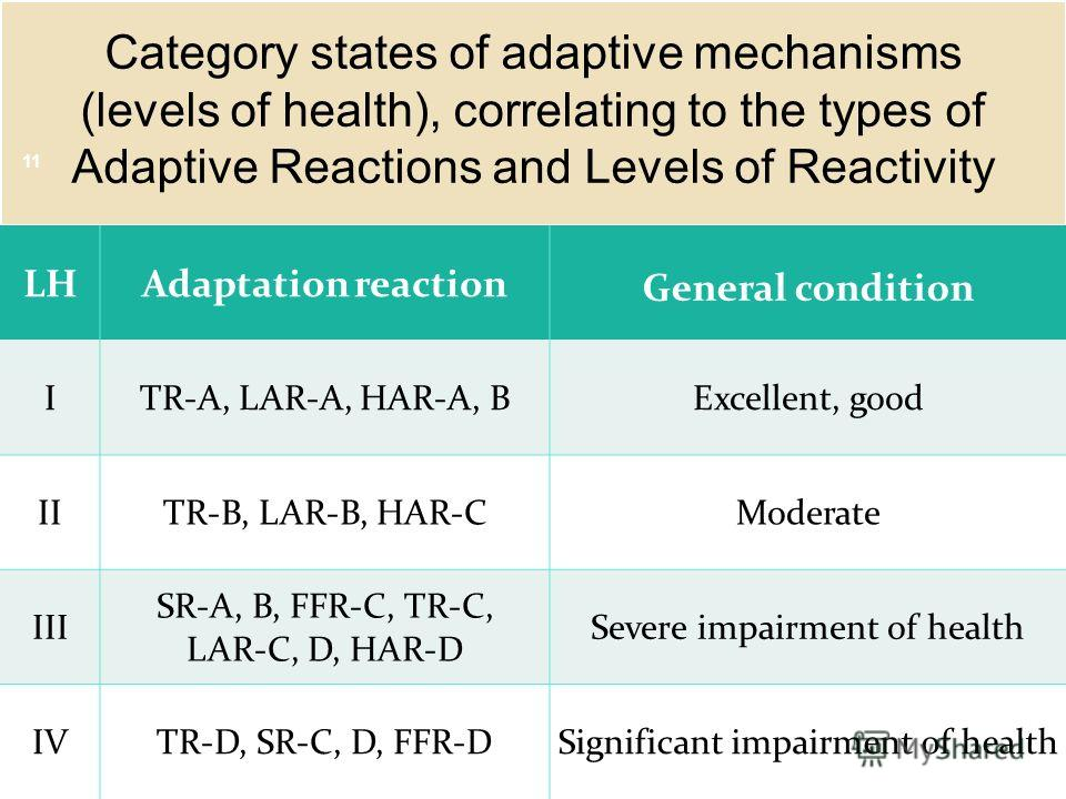 Category states of adaptive mechanisms (levels of health), correlating to the types of Adaptive Reactions and Levels of Reactivity LHAdaptation reaction General condition ITR-А, LAR-А, HAR-А, ВExcellent, good IITR-В, LAR-В, HAR-СModerate III SR-А, В,