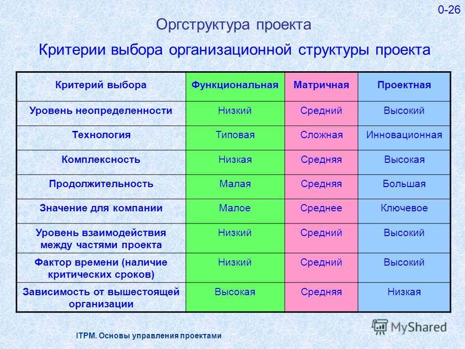 ITPM. Основы управления проектами 0-26 Критерий выбораФункциональнаяМатричнаяПроектная Уровень неопределенностиНизкийСреднийВысокий ТехнологияТиповаяСложнаяИнновационная КомплексностьНизкаяСредняяВысокая ПродолжительностьМалаяСредняяБольшая Значение