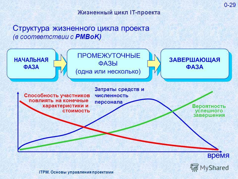 ITPM. Основы управления проектами 0-29 Жизненный цикл IT-проекта время Затраты средств и численность персонала Вероятность успешного завершения Способность участников повлиять на конечные характеристики и стоимость Структура жизненного цикла проекта