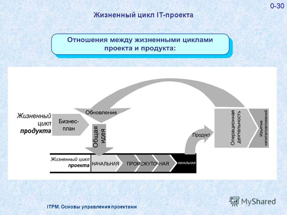 ITPM. Основы управления проектами 0-30 Жизненный цикл IT-проекта